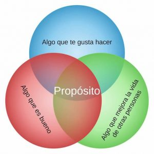 proposito-de-vida-diagrama-venn1